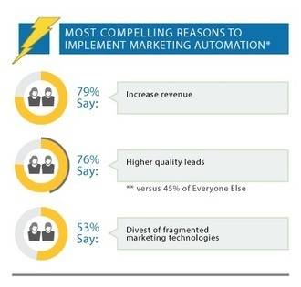 Unexpected Findings from the Q3 2013 Gleanster Marketing Automation Benchmark | CustomerThink | All About Marketing Operations | Scoop.it
