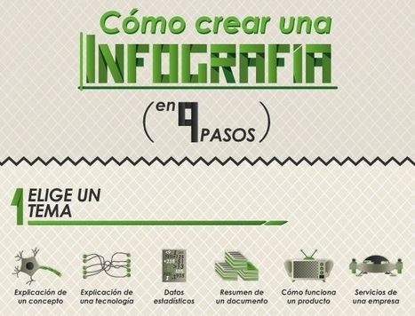 Cómo crear una infografía en 9 pasos | Entorn Personal d'Aprenentatge EDMODO i recursos WEB 2.0 | Pizarra Digital | Scoop.it