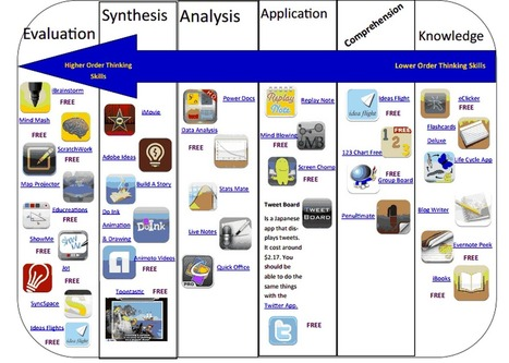 New Handy Chart on iPad Bloom's Taxonomy Apps ~ Educational ... | Teaching with iPads | Scoop.it