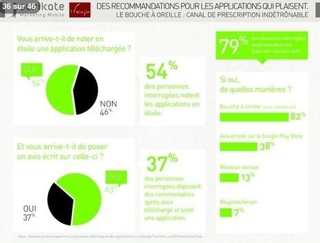 Le comportement des utilisateurs d'Android « etourisme.info | eTourism Trends and News | Scoop.it