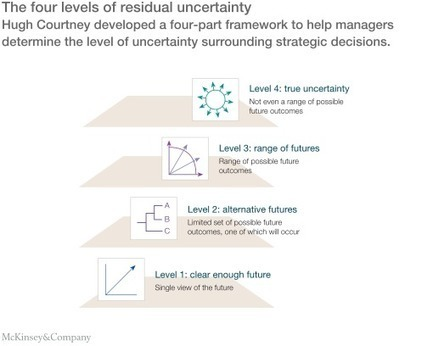 Strategy under uncertainty | McKinsey & Company | Mastering Complexity | Scoop.it