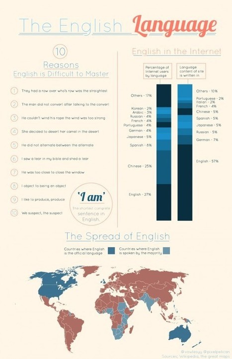 """Infographic: """"The English Language"""" 