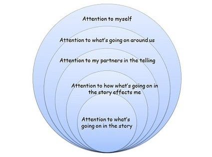 The 5 zones of attention in storytelling   Limor Shiponi   How to find and tell your story   Scoop.it