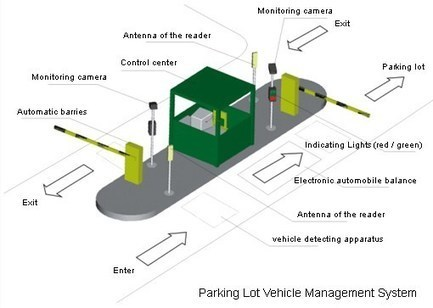 Advantage Of Having Parking Lot Access Control | faac in-ground opener | Scoop.it