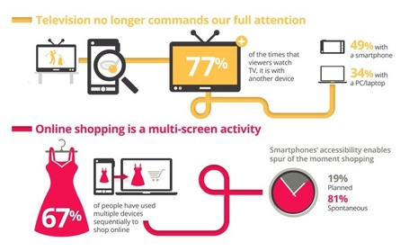 The Age of Multi-Screen Information Consumption: A Visual Analysis and Report from Google | The Twinkie Awards | Scoop.it
