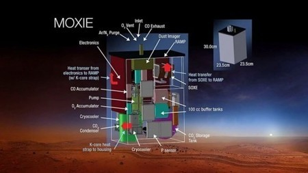 New space race aims at creating breathable air on Mars | Anything Mobile | Scoop.it