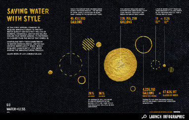 Sponsored Infographic: Saving Water with Style | green infographics | Scoop.it