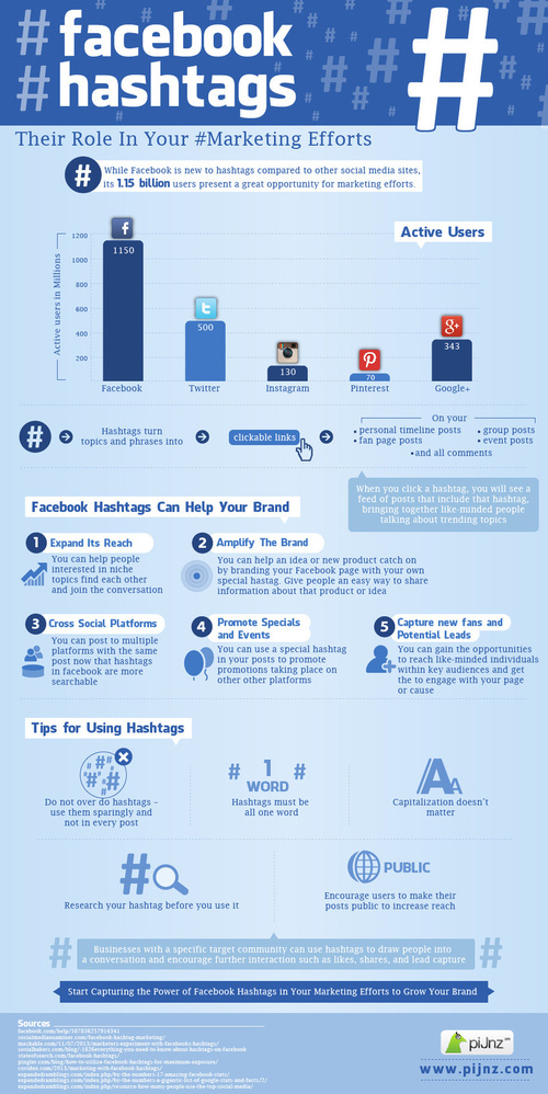 Hashtags and Facebook and Marketing, via: Social Media Today