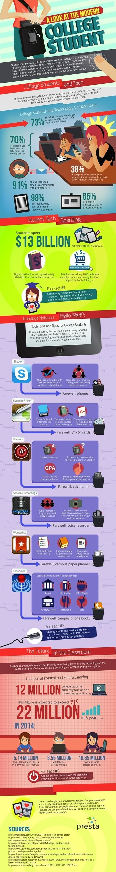 Infographics - How technology is changing college life | The Future Librarian | Scoop.it