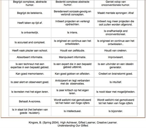 Het verschil tussen hoogpresterend, hoogbegaafd en creatief begaafd. | Boeiend onderwijs? | Scoop.it