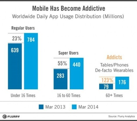 Mobile App Usage Continues To Increase Every Single Day | MarketingHits | Scoop.it