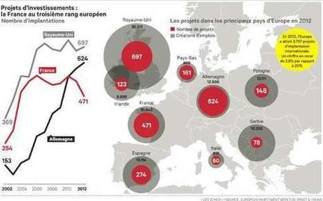 Attractivité: la France en perte de vitesse | Territorial Marketing Lovers | Scoop.it