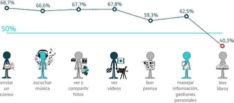 Formato físico vs. formato digital: dos reductos por caer | Think Big | Educación y TIC | Scoop.it