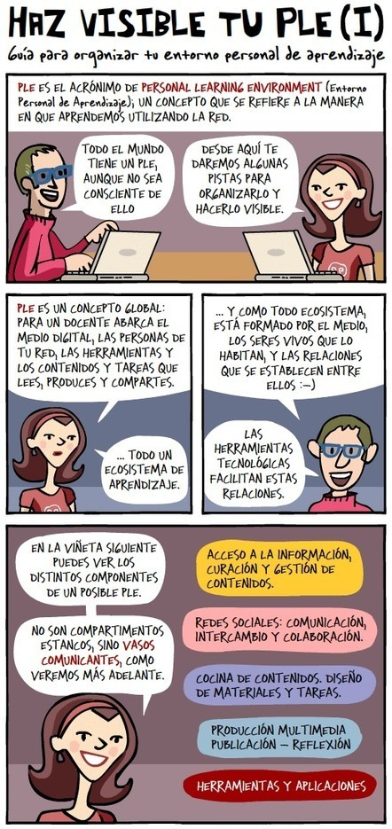 Haz visible tu PLE I (Entorno personal de aprendizaje) #infografia #infographic #education | Personal Learning Enviroment | Scoop.it
