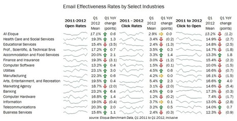 Which Industries are Adapting to Changes in Email Marketing? | Revenue Performance | Scoop.it