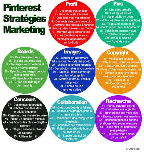 Meilleures pratiques de marketing et stratégie de contenu dans Pinterest | Best Social Media Practices | Social Media and Web Infographics hh | Scoop.it