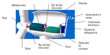 Centrales Eólicas | Edu Energias renovables | Scoop.it