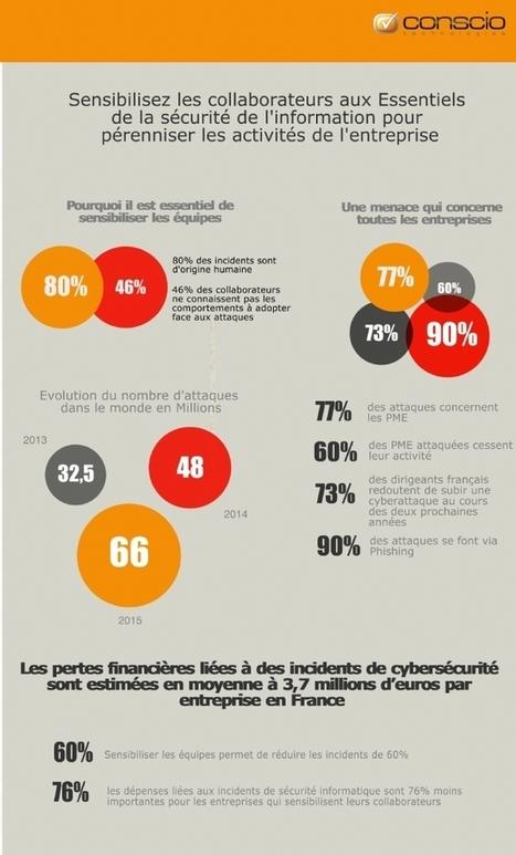 Cyberattaques: 77% des attaques concernent des PME | Risque | Scoop.it