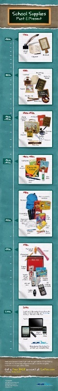 Evolution of School Supplies - Past and Present [INFOGRAPHIC] | EPIC Infographic | Scoop.it