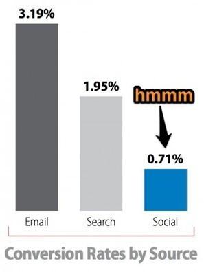 Social Media is a Terrible Ecommerce Tactic - or is it? | social media news | Scoop.it
