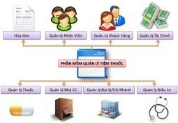 Phần mềm quản lý hiệu thuốc   Phần mềm quản lý bán hàng, shop thời trang, hiệu thuốc, cafe   Scoop.it