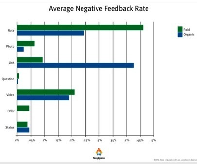 New Facebook Marketing Research Shows What Works | Social Media Feed | Scoop.it