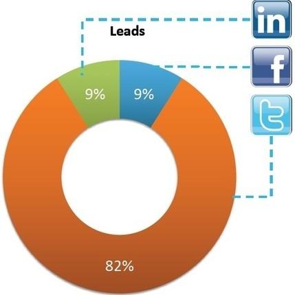 Réseaux sociaux et B to B : pourquoi vous devez vous focaliser sur la création de contenus | Market' & Com', Consumers need Marketers | Scoop.it