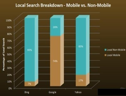 Now Is The Right Time To Merge Google Plus With Google Places | Topics about SEO and Social Media Marketing | Scoop.it