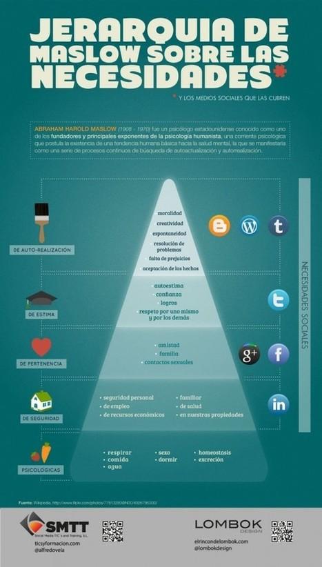 La pirámide de Maslow en las redes sociales ~ Chica dos Punto Cero | Stretching our comfort zone | Scoop.it