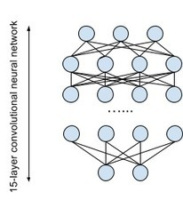 The Unreasonable Effectiveness of Deep Learning on Spark | Social Foraging | Scoop.it