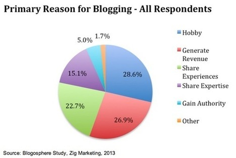 How Much Bloggers Charge to Publish Sponsored Content | Digitale Strategie | Scoop.it