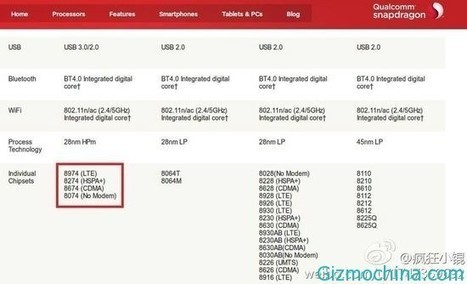Xiaomi Mi3 China Unicom version is using different chipset and has different performance - GizmoChina | iMela & Affini | Scoop.it