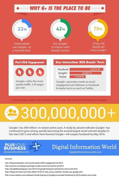 Google Plus Marketing Stats | The Content Marketing Hat | Scoop.it