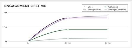 La Durée de Vie d'une Mise à Jour Facebook est d'environ 3 Heures | Actu Tourisme | Scoop.it