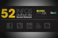 Infographic : 52 infos autour du Social Network   Toulouse networks   Scoop.it