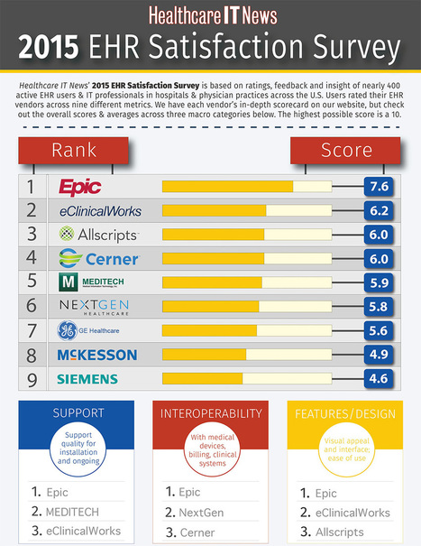 Infographic: 2015 EHR Satisfaction Survey overall results | #HITsm | Scoop.it