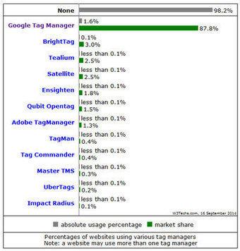 Google Tag Manager : le roitelet des gestionnaires de tags | Mesure de la performance | Scoop.it