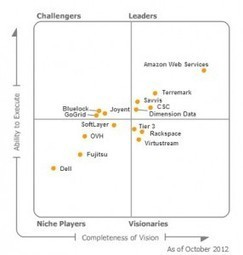 Amazon Web Services Leading Cloud Infrastructure as a Service App ... - Forbes | Cyber Security in 2013 | Scoop.it