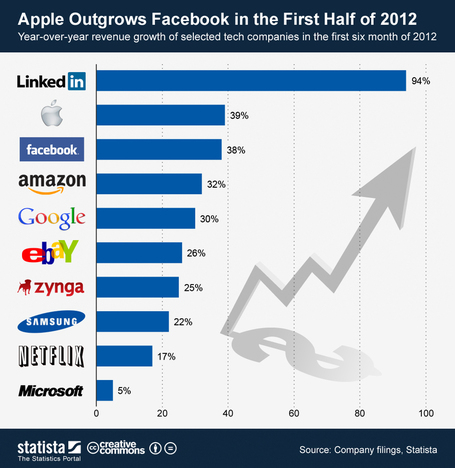 Which U.S. Tech Giant Is Growing Fastest in 2012? | ten Hagen on Social Media | Scoop.it