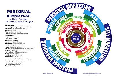 Un modello per il tuo Personal Brand Plan | Social Media Italy | Scoop.it