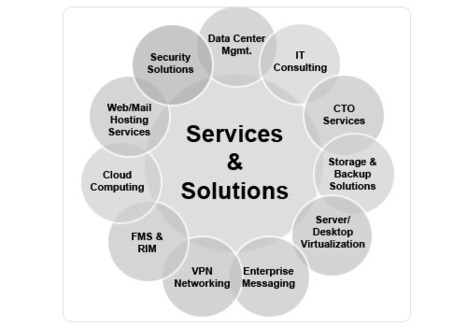 IT Remote Infrastructure Management Services (RIMS), Document Management Solution | Product Management 101 | Scoop.it