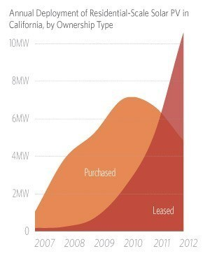 Solar Leasing Explosion In California (Chart)   Business Initiatives   Scoop.it