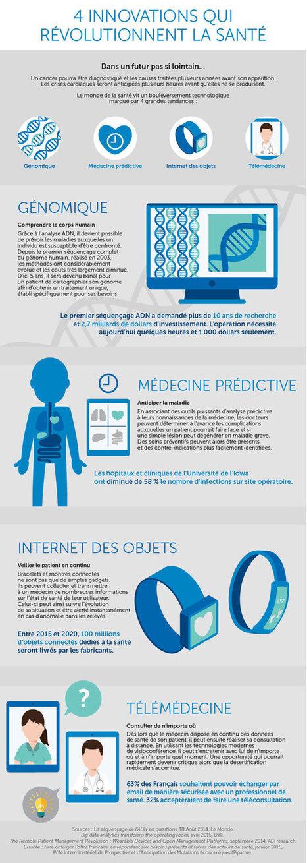 E-santé : préparez-vous à vivre plus longtemps | Santé Industrie Pharmaceutique | Scoop.it