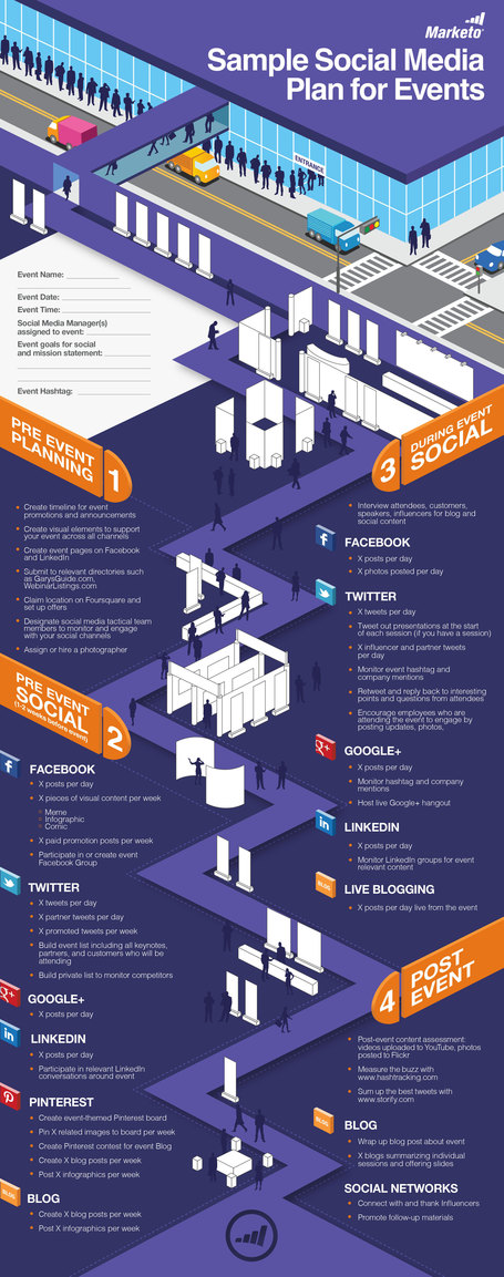 The Ultimate Social Media Event Marketing Checklist [Infographic] - Business 2 Community | Amplified Events | Scoop.it