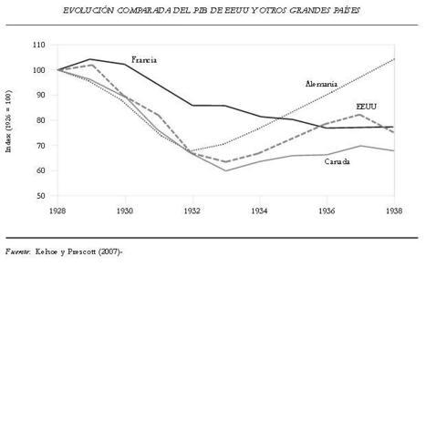 PIB de varios paises | Gráficos Crack | Scoop.it