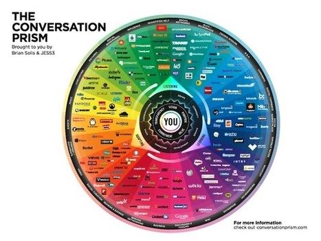 Il Prisma della conversazione e l'evoluzione dei social network - MarketingArena | ..................(seoaddicted)................... | Scoop.it