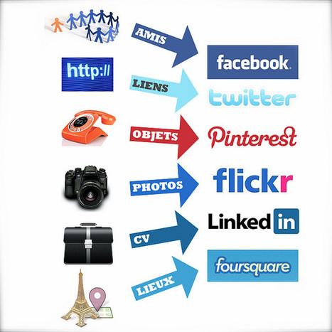 J'organise ma vie numérique sur Facebook, Twitter, Pinterest, Flickr, Foursquare… | transition digitale : RSE, community manager, collaboration | Scoop.it