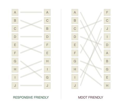 The gradient chart : Cennydd Bowles | Effective UX Design | Scoop.it