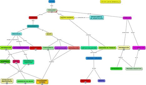 Funciones del tutor en Educación Secundaria | Entorns Virtuals d'Aprenentatge i Recursos Educatius WEB 2.0 | Scoop.it
