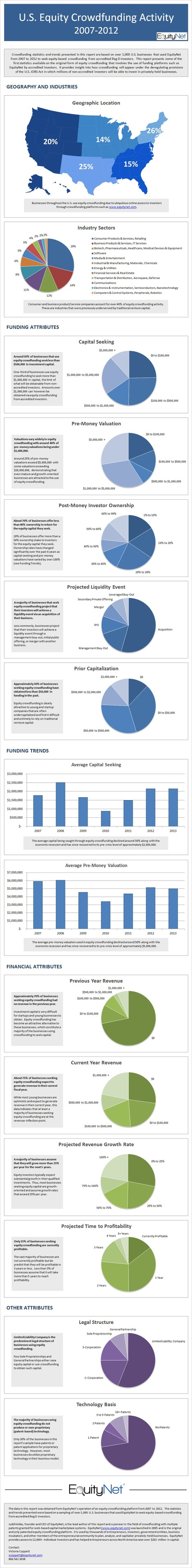 U.S. Equity Crowdfunding Activity Infographic | EquityNet Blog | Crowdfunding World | Scoop.it